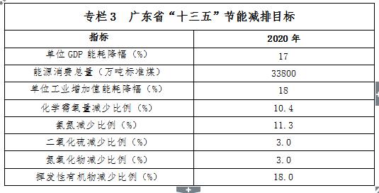 广东省节能减排 十三五 规划 发布 附重点建设项目