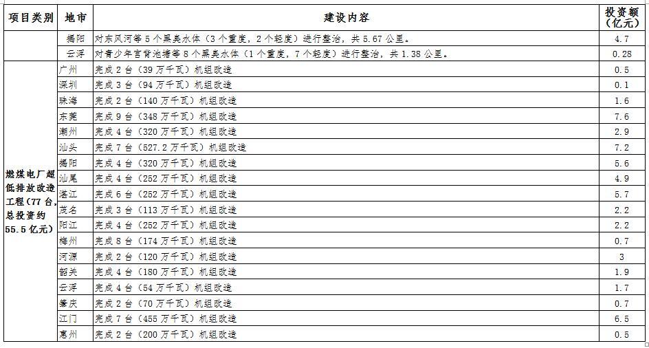 广东省节能减排 十三五 规划 附项目