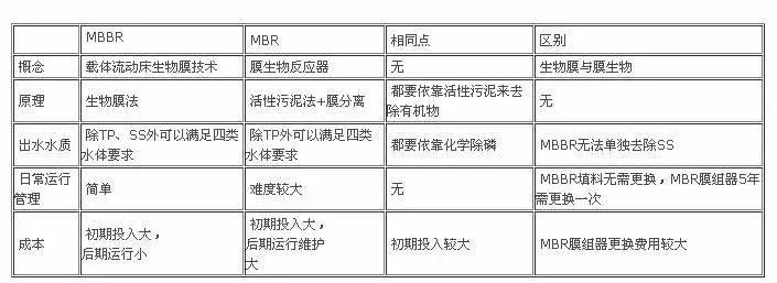 选MBR还是MBBR?地下污水处理厂两大主流工艺对比 - longxinlei843 - 龙树勇:青山碧水!蓝天白云!