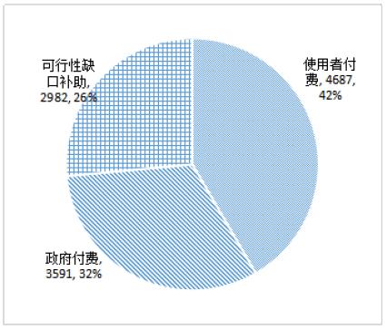12 月末入库项目数按回报机制分布(个)