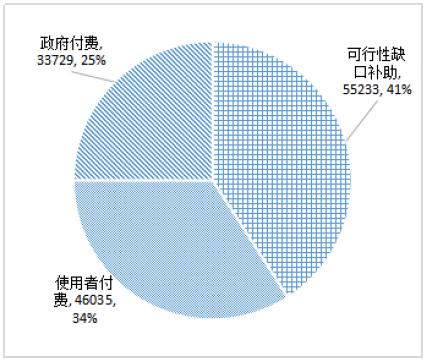 12 月末入库项目投资额按回报机制分布(亿元)