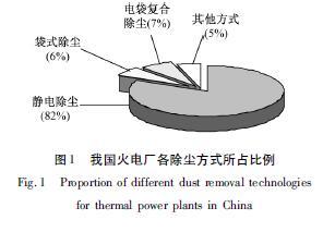 燃煤锅炉烟气除尘技术的现状及进展