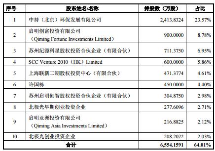 中持水务上市即涨44.03%,启明创投位列十大股东,占股13.88%