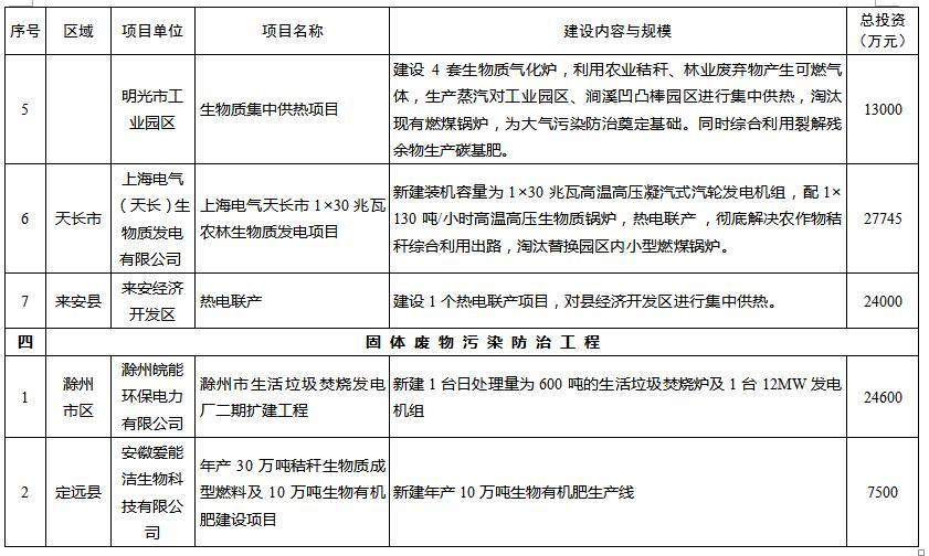 """安徽滁州市""""十三五""""环境保护与生态建设项目"""