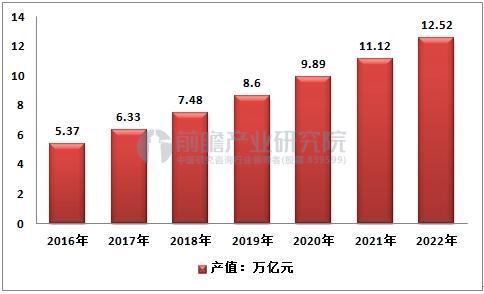 中国环保行业产值预测  数据来源:前瞻产业研究院整理