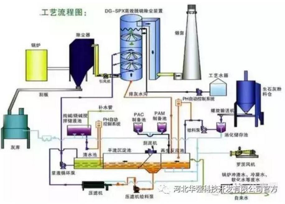火电厂烟气脱硫脱硝技术图解(专家推荐)