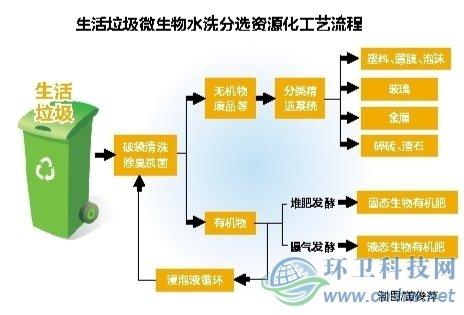 生活垃圾水洗分选资源化处理中心