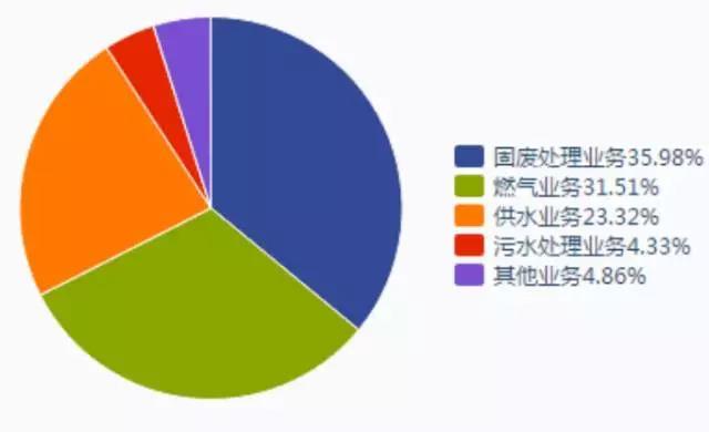 """上市水务国企——瀚蓝环境,南昌水业,中山公用的""""破茧"""