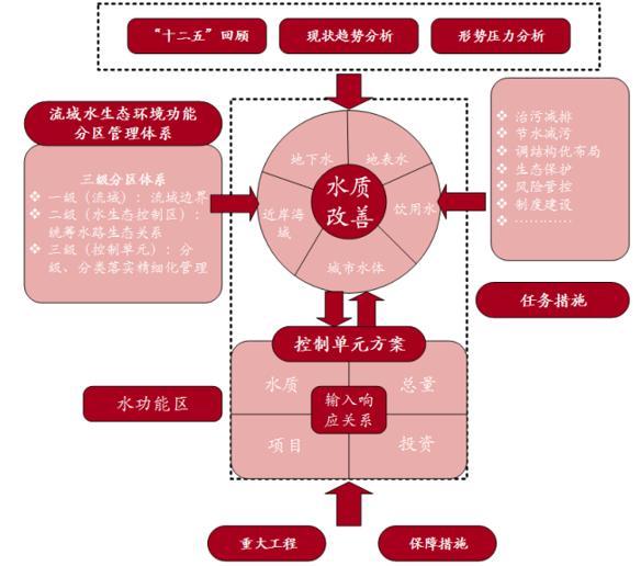 """《重点流域水污染防治""""十三五""""规划》技术路线图"""