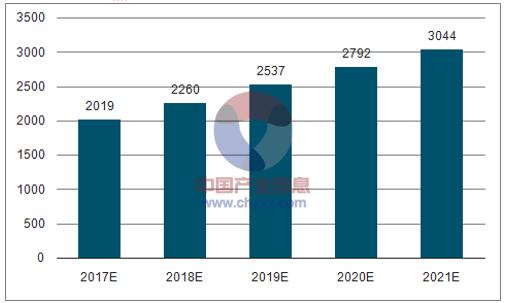 2017-2021我国水务行业销售收入规模预测