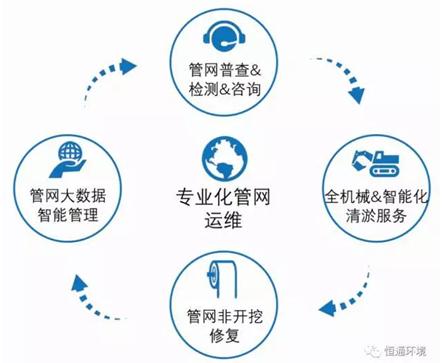 """恒通环境""""四位一体""""助力广州水环境治理"""