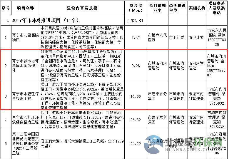 附联系方式 广西南宁市2017年ppp项目年度开发计划表