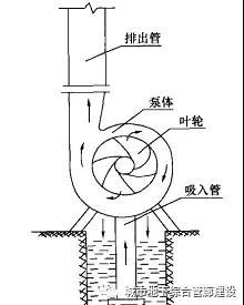 城市地下管廊排水系统及其相关设备、器材详细解析