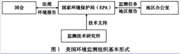 发达国家和地区环境监测体系的特点及其启示