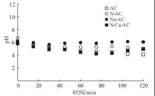 微气泡臭氧催化氧化深度处理化工园区废水研究