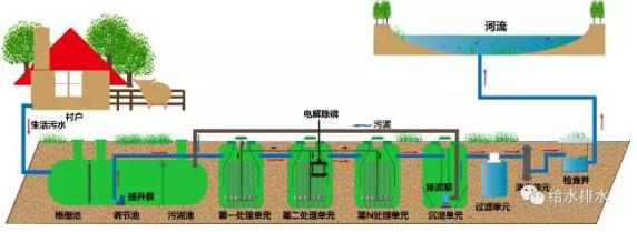 不同規模村鎮污水技術路線與案例