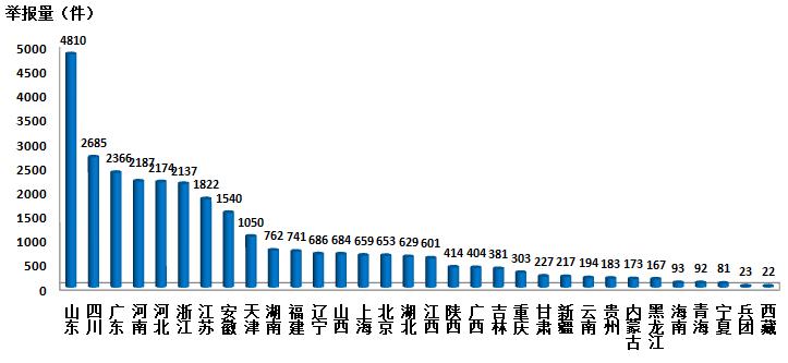 8-10月环保举报超18万件 垃圾填埋场举报次数较多