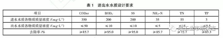 山西阳城县某小城镇污水处理厂运营存在问题及对策探讨
