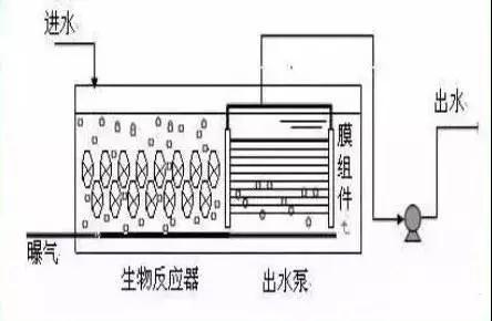 解说水处理MBR工艺 那些你不知道的工艺类型、组成和新型组合工艺!