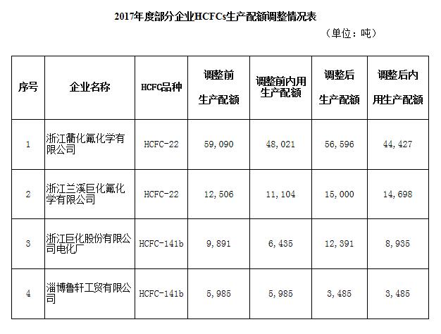 对征求意见函的回复_环保部同意4家企业调整2017年度含氢氯氟烃(HCFCs)生产配额-中国 ...