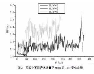 MBR膜工艺在焦化废水深度处理的研究