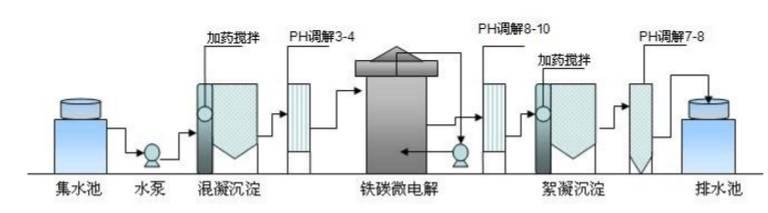 全球最先进10种工业废水处理技术详解