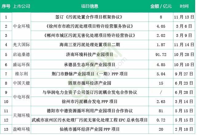中国污泥处理市场的发展现状