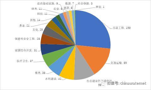 项目结构上,截至2017年10月31日,河南省项目数(管理库)达到597个