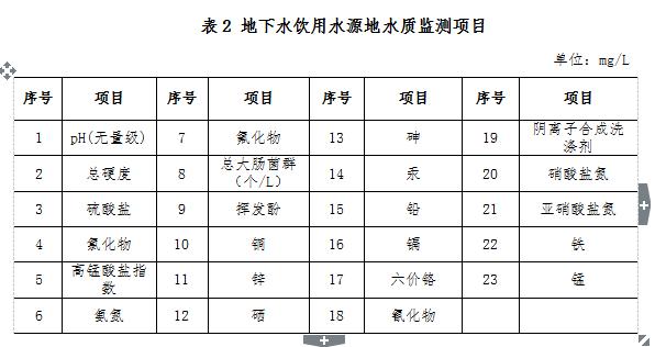 全文|《2018年南宁市农村环境质量试点监测方案》