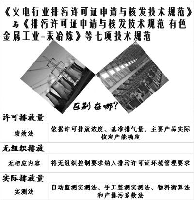 细化排放规定 完善标准体系