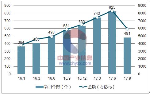 2018年中国水环境市场发展现状及发展前景分析【图】