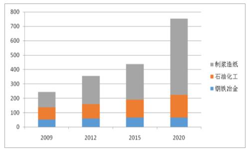2017年中国工业废水运营市场发展前景分析【图】