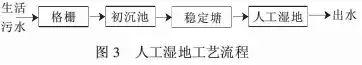 【汇总】22种农村污水治理技术