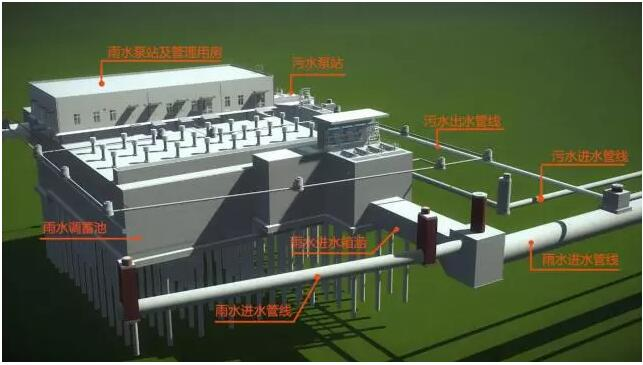 雨水泵站设计考虑采用初期雨水调蓄池和削减洪峰调蓄池来实现控制图片