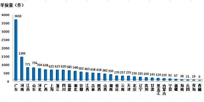 3月全国环保举报管理平台接到环保举报46929件