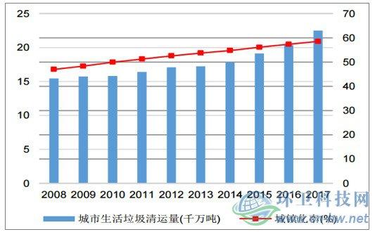 2018年中国环卫装备行业发展前景及市场规模预测