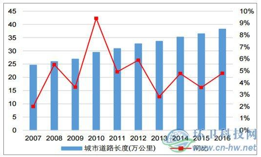 全国城市道路长度及其增长率变动情况
