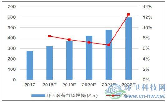 全国环卫装备市场规模预测及其增长率