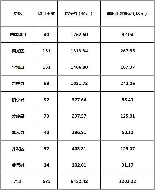 2018年安顺市重大工程和重点项目名单