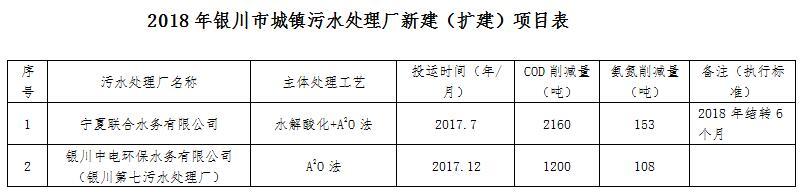 宁夏银川市2018年度主要污染物总量减排计划