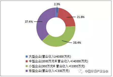 2017年中国环境服务业持续呈现稳中有升的发展态势