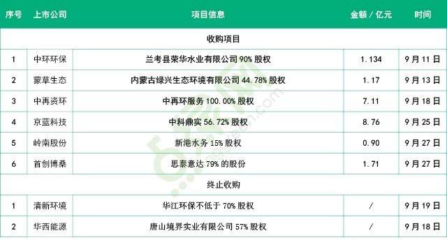 盘点|九月环保收并购市场:共发生6起 涉及金额20.78亿元