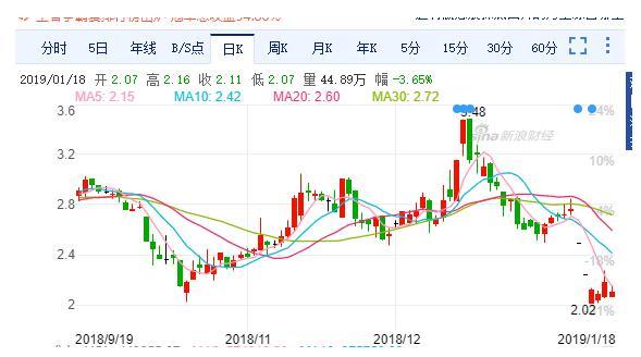 科融环境财务造假又爆一雷 股东徐州丰利减持套现350万