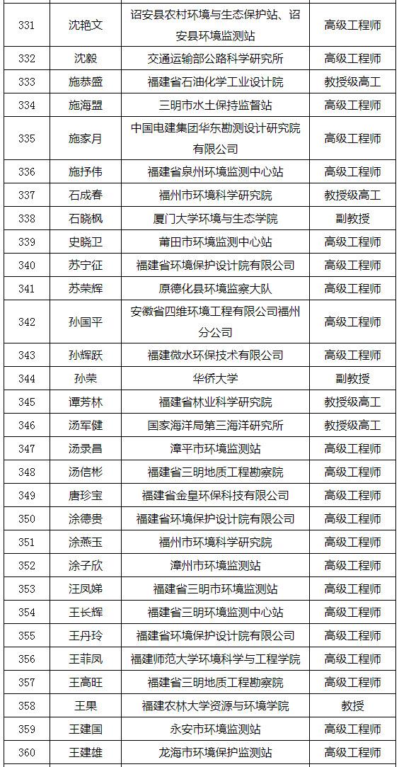 福建省发布环境影响评价专家库专家名单(附名单)