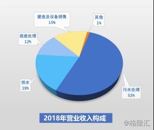云南水务2018年业绩稳定有所增长,运营方面有较