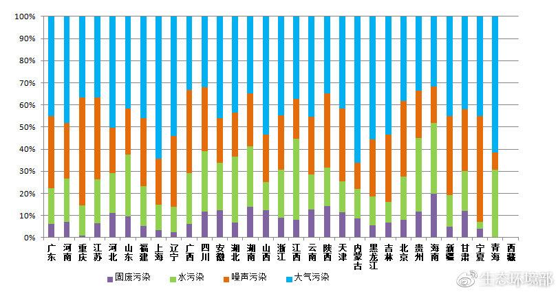 图4  2019年2月各省主要污染类型占比