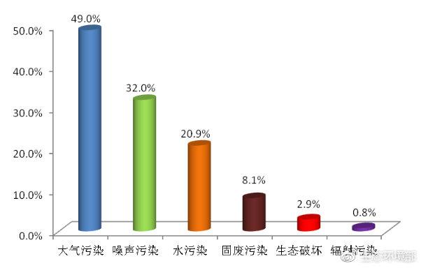 图1  2019年2月各污染类型占比