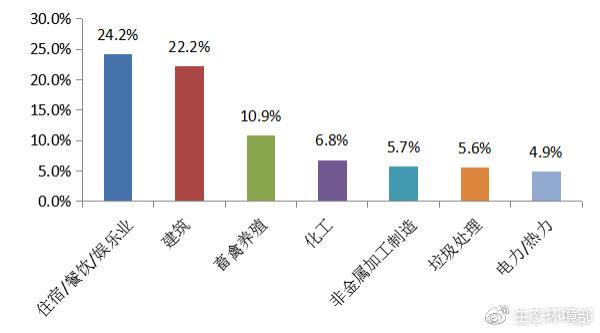 图2  2019年2月主要行业举报占比