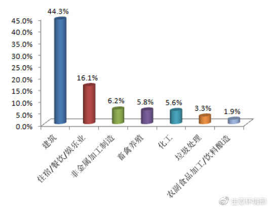 圖2  2019年3月主要行業舉報佔比
