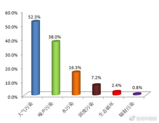 圖1  2019年3月各污染類型佔比